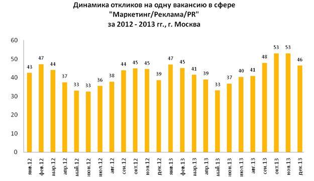 Рис. 5. Динамика количества откликов в расчёте на одну вакансию в профессиональной сфере «Маркетинг/Реклама/PR» в Москве в 2013 году.