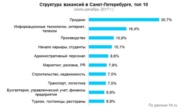 Рис. 1. Структура вакансий в Санкт-Петербурге, топ-10