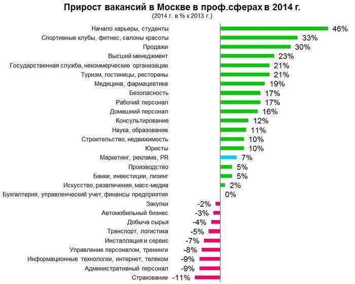 Рис 5. Прирост вакансий по профессиональным сферам в Москве, 2014 год.