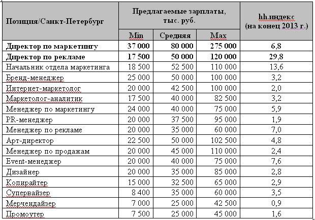Таблица 1. Предлагаемые зарплаты в профессиональной сфере «Маркетинг/Реклама/PR» в Санкт-Петербурге в 2013 году, в разрезе отдельных позиций.