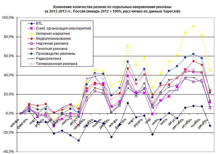 Рис. 6. Рост количества резюме по отдельным направлениям в сфере рекламы в 2012-2013 гг.