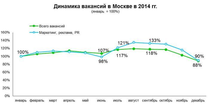 Рис 4. Динамика вакансий в Москве в 2014 году.