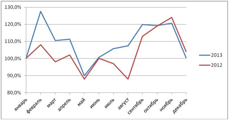 Рис.3. Помесячная динамика количества резюме в сфере маркетинговых коммуникаций в целом в 2012-2013 гг. (январь = 100%)