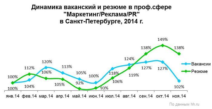 Рис. 2. Динамика размещения вакансий и резюме в профессиональной сфере «Маркетинг/Реклама/PR» в Санкт-Петербурге в 2014 году.