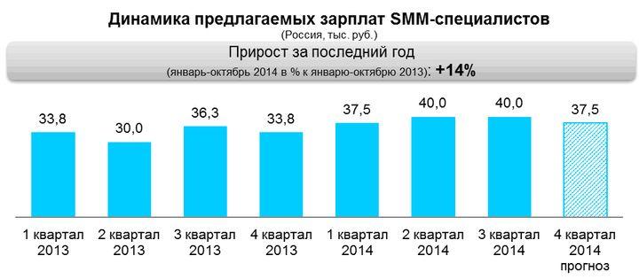 Динамика предлагаемых зарплат SMM-специалистов в 2013-2014 гг. (по данным компании HeadHunter Северо-Запад)