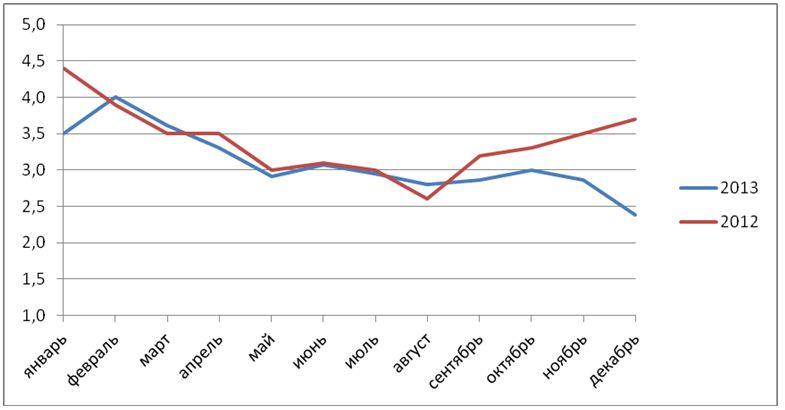 Рис.5. Помесячная динамика количества резюме в расчёте на одну вакансию в сфере маркетинговых коммуникаций в целом в 2012-2013 гг. (январь = 100%)