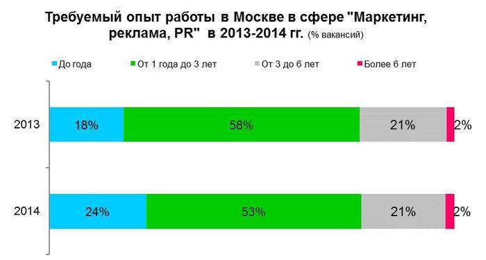 13. Требуемый опыт работы в сфере «Маркетинг, реклама, PR» в Москве, 2013-2014 год.