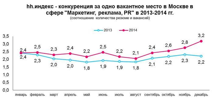 Рис 9. Соотношение количества резюме и вакансий в сфере «Маркетинг, реклама, PR» в Москве, 2013-2014 год.