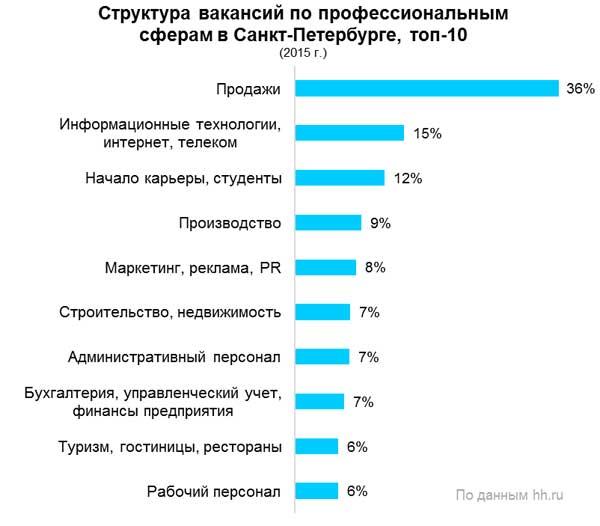 Рис.1. Структура вакансий в Санкт-Петербурге в 2015 году, по данным компании HeadHunter.