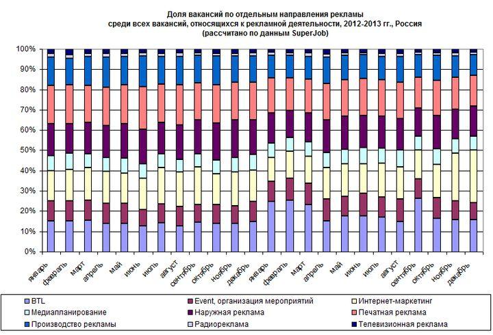 рис. 1. структура спроса на персонал в сфере рекламы по отдельным направлениям в 2012-2013 гг.