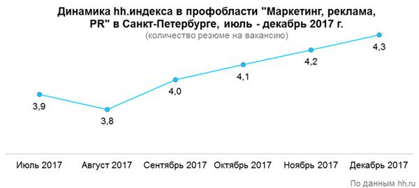 Рис. 4. Динамика hh.индекса в профобласти «Маркетинг, реклама, PR» в Санкт-петербурге, тюль - декабрь 2017 г.