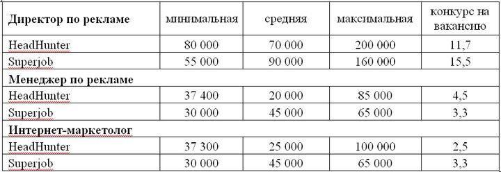 Таблица 1. Предлагаемые заработные платы по некоторым вакансиям в компаниях-рекламодателях: директор по рекламе, интернет-маркетолог, менеджер по рекламе (в рублях, Санкт-Петербург, 1 п/г 2013 года, по данным компаний HeadHunter и Superjob).