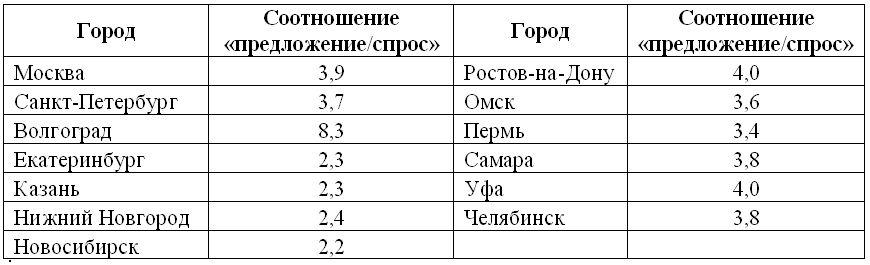 Таблица 1. Количество резюме в расчёте на одну вакансию в сфере маркетинговых коммуникаций в 2013 г., по отдельным городам.