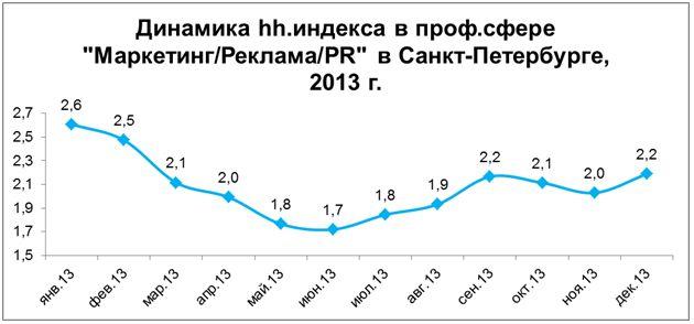 Рис. 3. Динамика количества резюме в расчёте на одну вакансию в профессиональной сфере «Маркетинг/Реклама/PR» в Санкт-Петербурге в 2013 году.