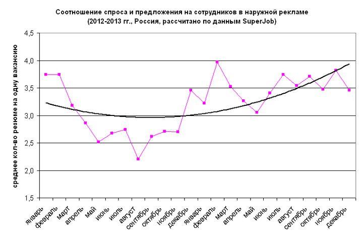 Рис. 4. Соотношение спроса и предложения на сотрудников в сфере наружной рекламы, 2012-2013 гг.
