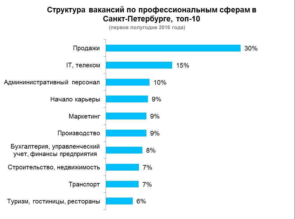Рис.1. Структура вакансий в Санкт-Петербурге в первом полугодии 2016 года, по данным компании HeadHunter.