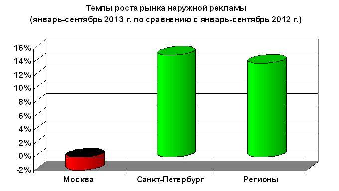 Рис.1 Темпы роста наружной рекламы в России за 9 месяцев 2013 года по сравнению с аналогичным периодом 2012 года (по данным Аналитического Центра Russ Outdoor)