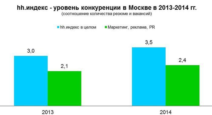 Рис 8. Соотношение количества резюме и вакансий в Москве, 2013-2014 годы.