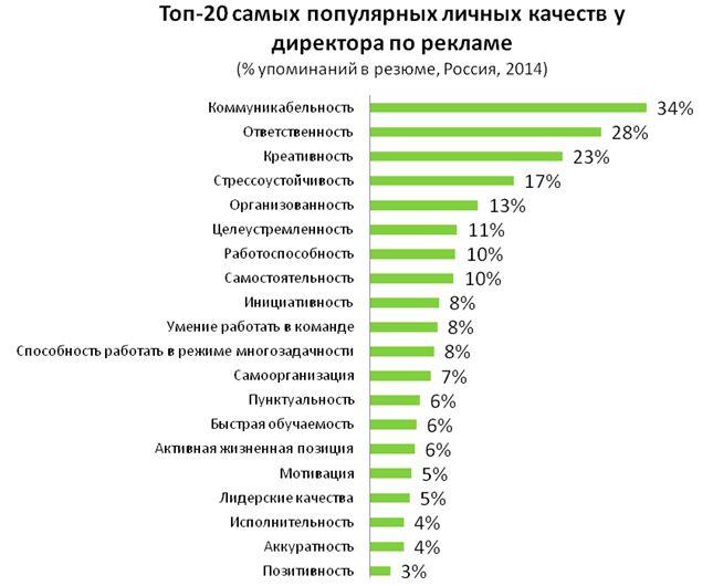 Рис. 9. Наиболее популярные личные качества директоров по рекламе