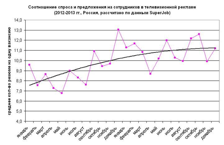 Рис. 6. Соотношение спроса и предложения на сотрудников в сфере телевизионной рекламы, 2012-2013 гг.