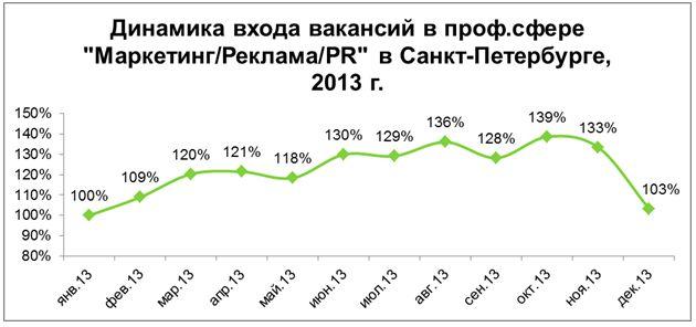 Рис. 2. Динамика размещения вакансий в профессиональной сфере «Маркетинг/Реклама/PR» в Санкт-Петербурге в 2013 году.