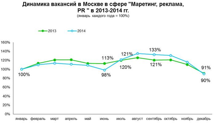Рис 3. Динамика вакансий в Москве в сфере «Маркетинг, реклама, PR», 2013-2014 годы.