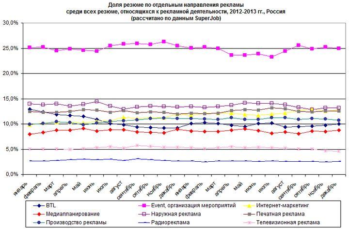 рис. 5. доля резюме по отдельным направлениям в сфере рекламы в 2012-2013 гг.