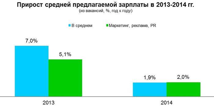 Рис 15. Прирост средней предлагаемой зарплаты в Москве, 2013-2014 год.