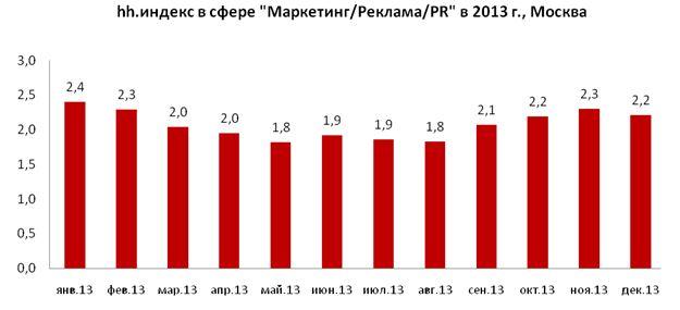 рис. 3. динамика количества резюме в расчёте на одну вакансию в профессиональной сфере «маркетинг/реклама/pr» в москве в 2013 году.