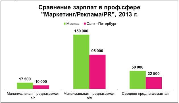 Рис. 8. Сравнение предлагаемых зарплат в профессиональной сфере «Маркетинг/Реклама/PR» в Москве и Санкт-Петербурге в 2013 году.