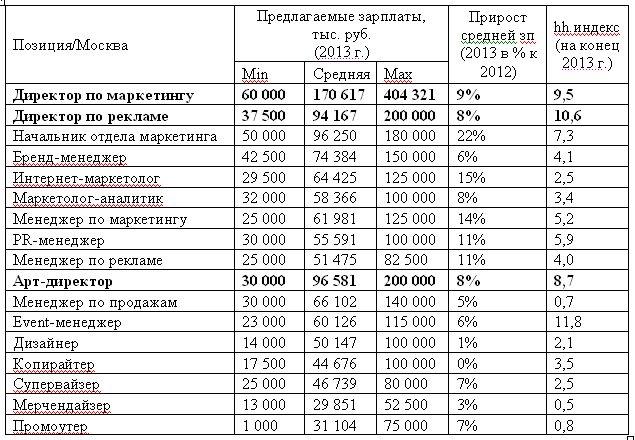 Таблица 1. Предлагаемые зарплаты в профессиональной сфере «Маркетинг/Реклама/PR» в Москве в 2013 году, в разрезе отдельных позиций.