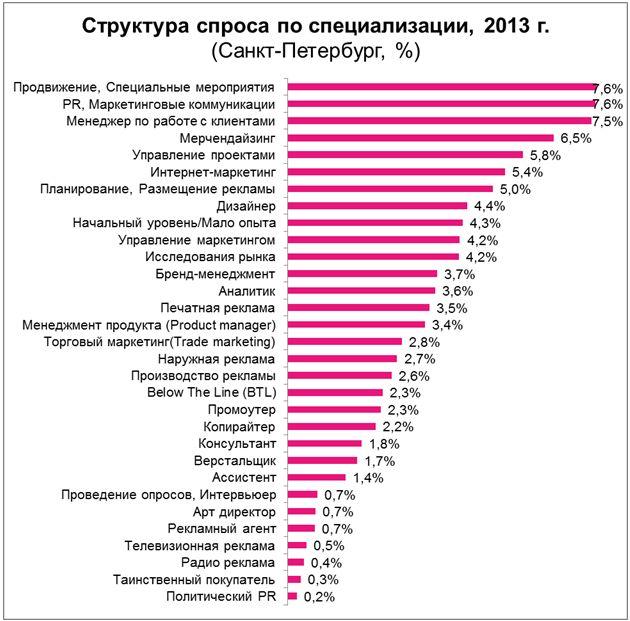 Рис. 5. Структура спроса на рабочую силу в профессиональной сфере «Маркетинг/Реклама/PR» в Санкт-Петербурге в 2013 году, в разрезе специализаций.
