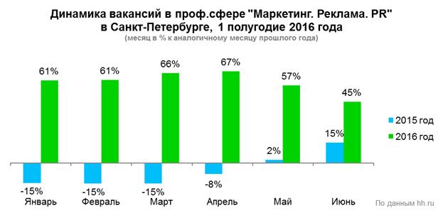 Рис. 2. Динамика количества вакансий в сфере «Маркетинг, реклама и PR» в Санкт-Петербурге в первом полугодии 2016 года, по данным компании HeadHunter.