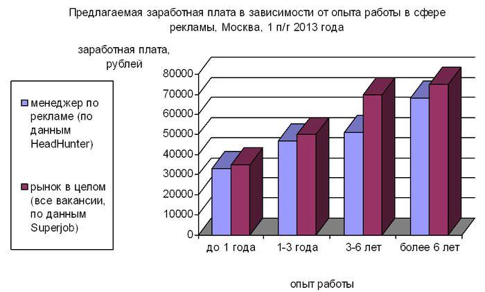 Рис. 1. Зависимость среднего размера предлагаемой заработной платы от опыта претендента на вакансию в сфере рекламы, Москва, 1 п/г 2013 года.