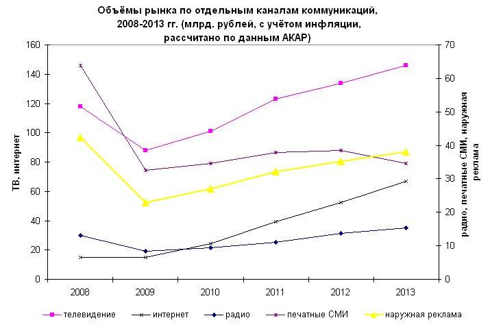 Рис. 1. Объёмы рынка по отдельным каналам коммуникаций, 2008-2013 гг. (млрд. рублей, с учётом инфляции, рассчитано по данным АКАР)