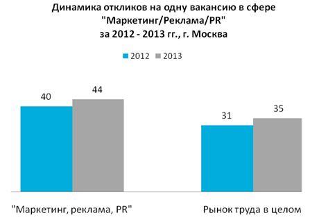 Рис. 4. Среднее количество откликов в расчёте на одну вакансию в профессиональной сфере «Маркетинг/Реклама/PR» и на рынке труда в целом в Москве в 2013 году.
