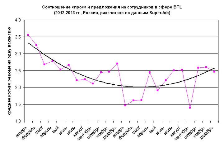Рис. 2. Соотношение спроса и предложения на сотрудников в сфере BTL, 2012-2013 гг.