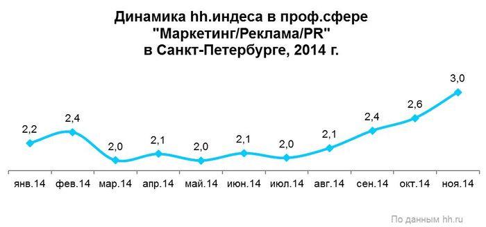 Рис. 3. Динамика количества резюме в расчёте на одну вакансию в профессиональной сфере «Маркетинг/Реклама/PR» в Санкт-Петербурге в 2014 году.