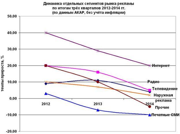 График 2. Динамика отдельных сегментов рынка рекламы по итогам трёх кварталов 2012-2014 гг. (по данным АКАР, без учёта инфляции)