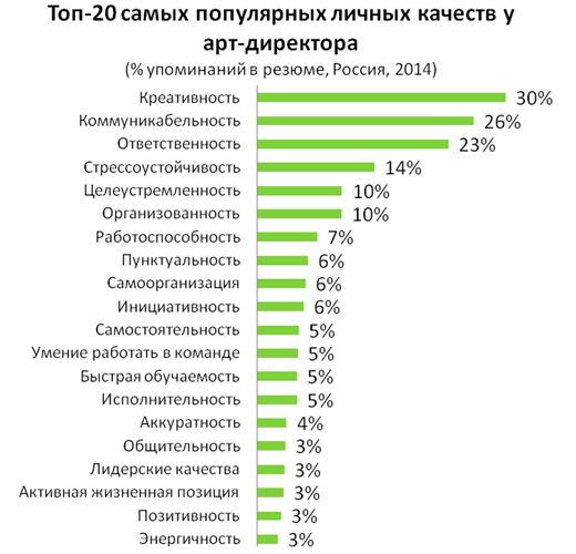 Рис. 7. Наиболее популярные личные качества арт-директоров